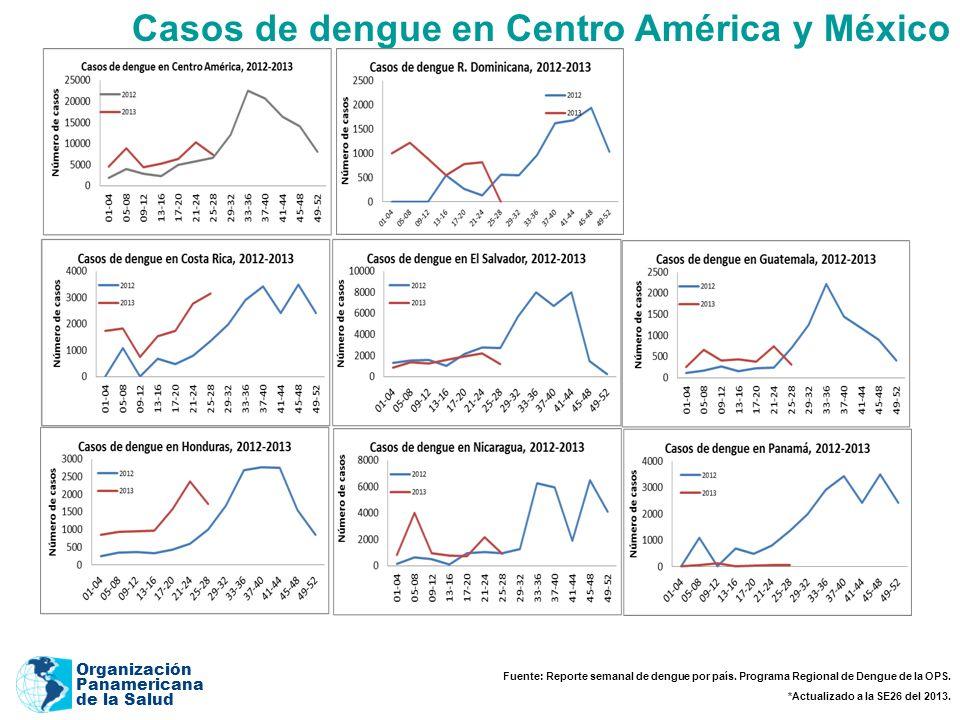 Organización Panamericana de la Salud Casos de dengue en Centro América y México Fuente: Reporte semanal de dengue por país.