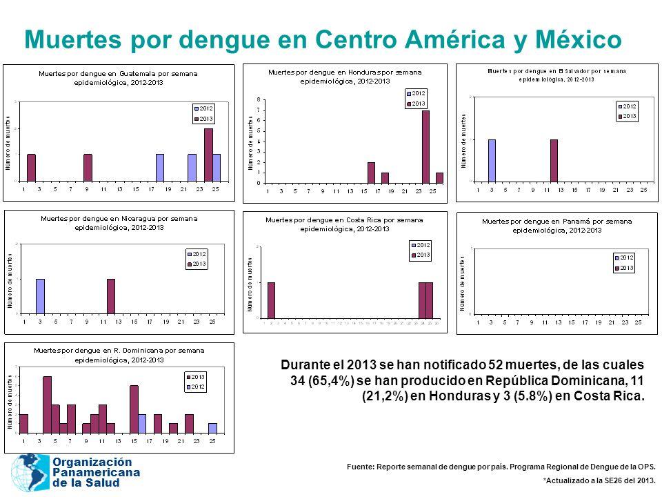 Organización Panamericana de la Salud Muertes por dengue en Centro América y México Durante el 2013 se han notificado 52 muertes, de las cuales 34 (65,4%) se han producido en República Dominicana, 11 (21,2%) en Honduras y 3 (5.8%) en Costa Rica.