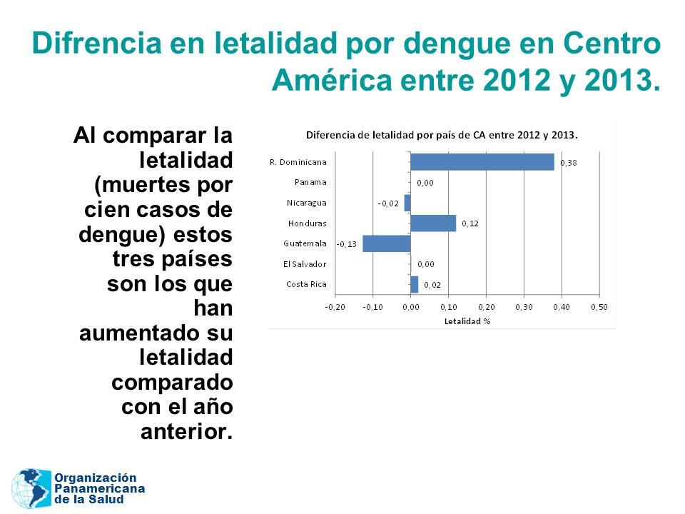 Organización Panamericana de la Salud Difrencia en letalidad por dengue en Centro América entre 2012 y 2013.