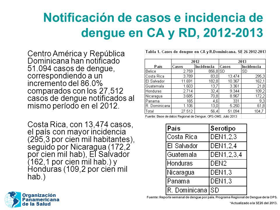 Organización Panamericana de la Salud Notificación de casos e incidencia de dengue en CA y RD, 2012-2013 Centro América y República Dominicana han notificado 51.094 casos de dengue, correspondiendo a un incremento del 86.0% comparados con los 27,512 casos de dengue notificados al mismo período en el 2012.