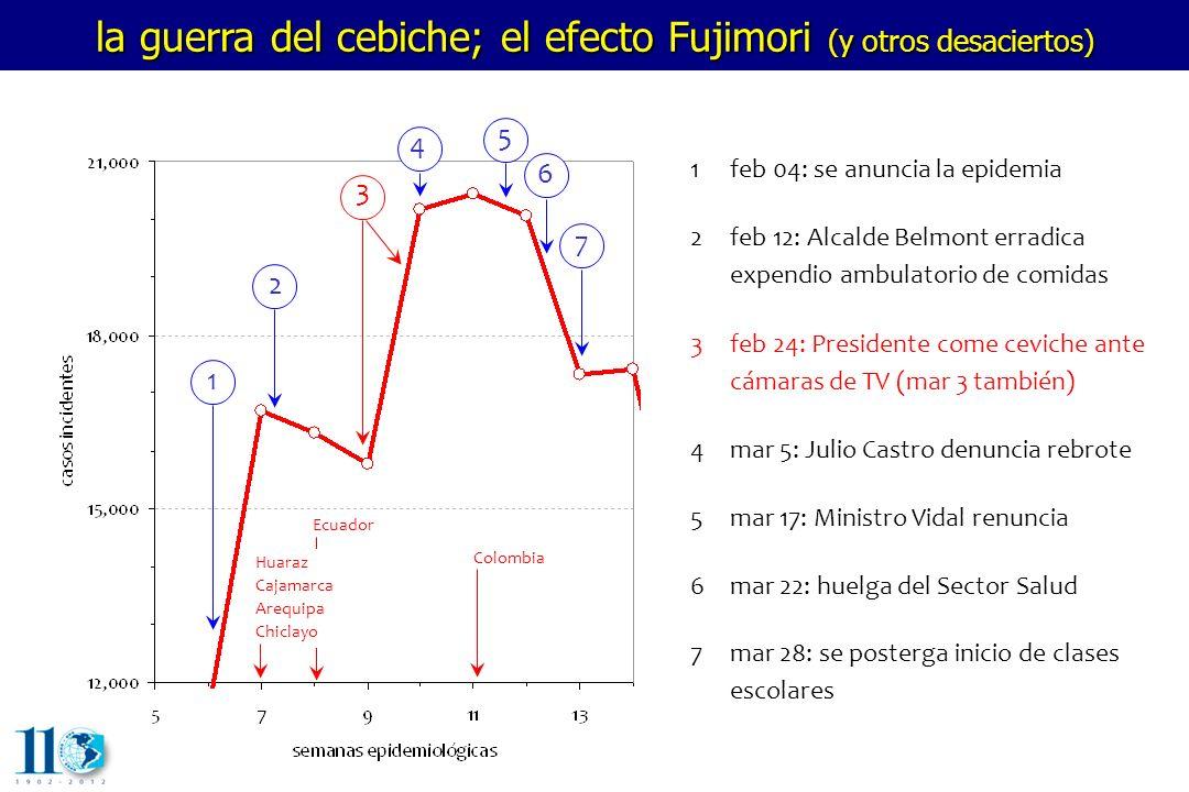la guerra del cebiche; el efecto Fujimori (y otros desaciertos) 1 2 3 4 5 6 7 1feb 04: se anuncia la epidemia 2feb 12: Alcalde Belmont erradica expend