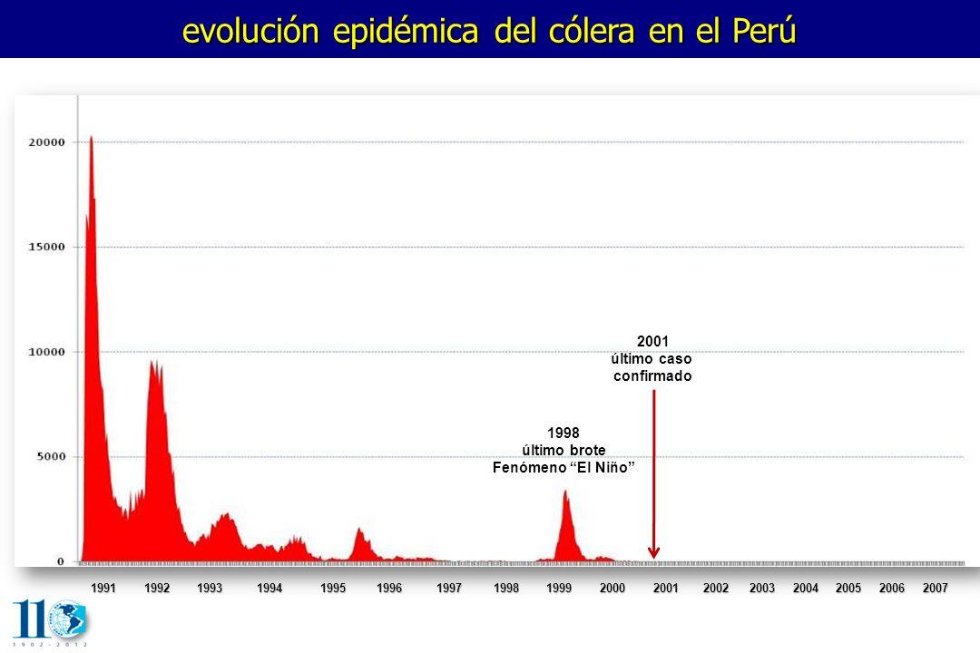 evolución epidémica del cólera en el Perú 1991 1992 1993 1994 1995 1996 1997 1998 1999 2000 2001 2002 2003 20042005 2006 2007 1991 1992 1993 1994 1995