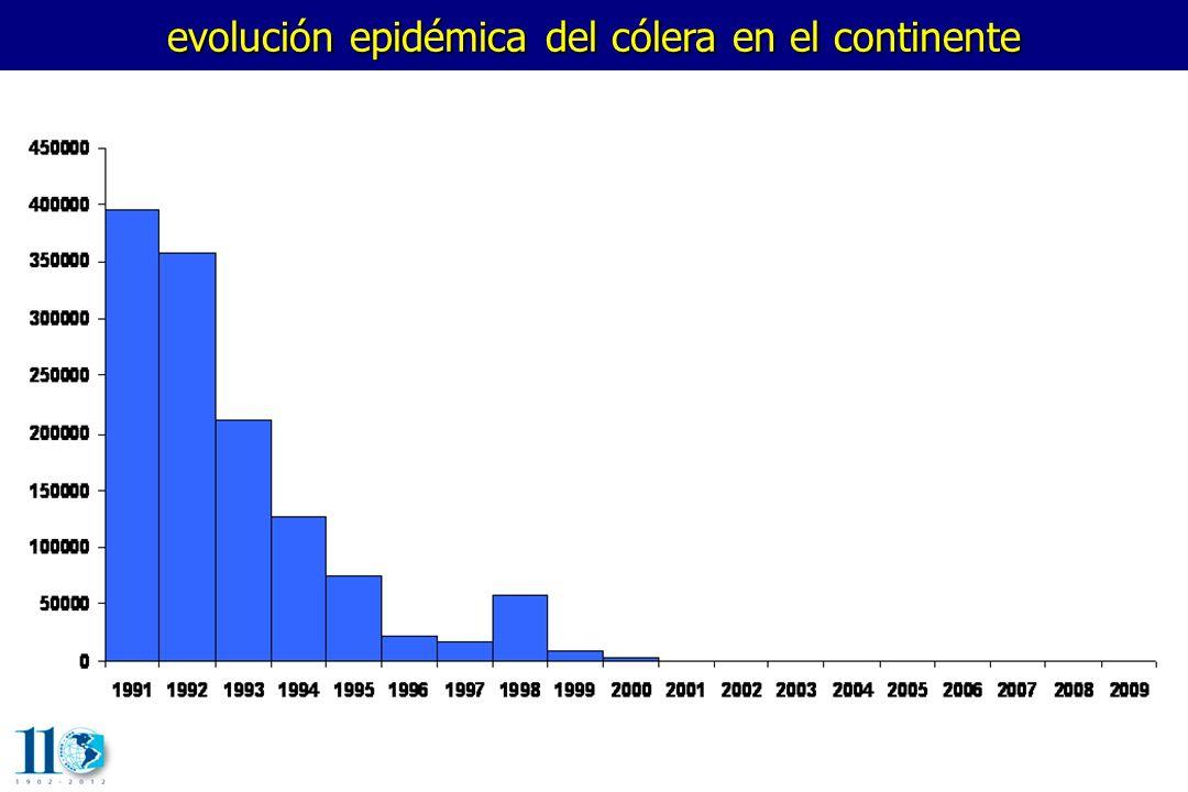 evolución epidémica del cólera en el continente
