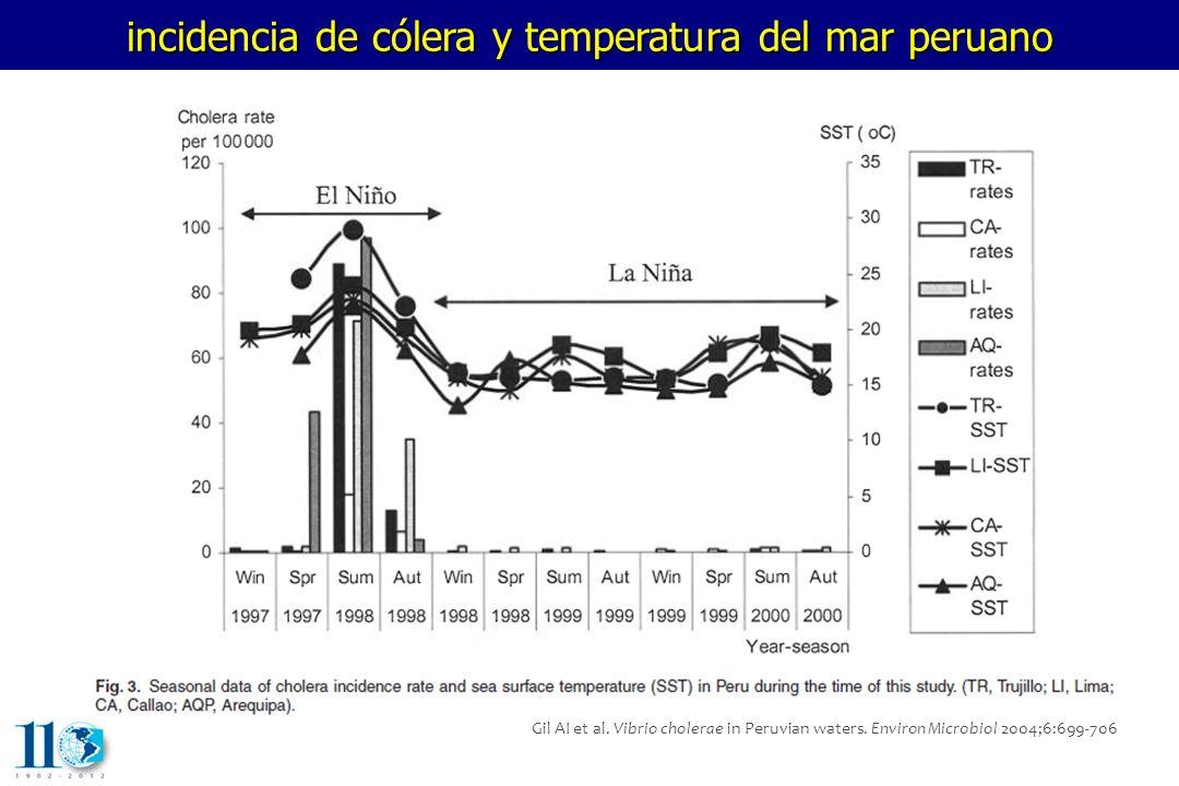 incidencia de cólera y temperatura del mar peruano Gil AI et al. Vibrio cholerae in Peruvian waters. Environ Microbiol 2004;6:699-706