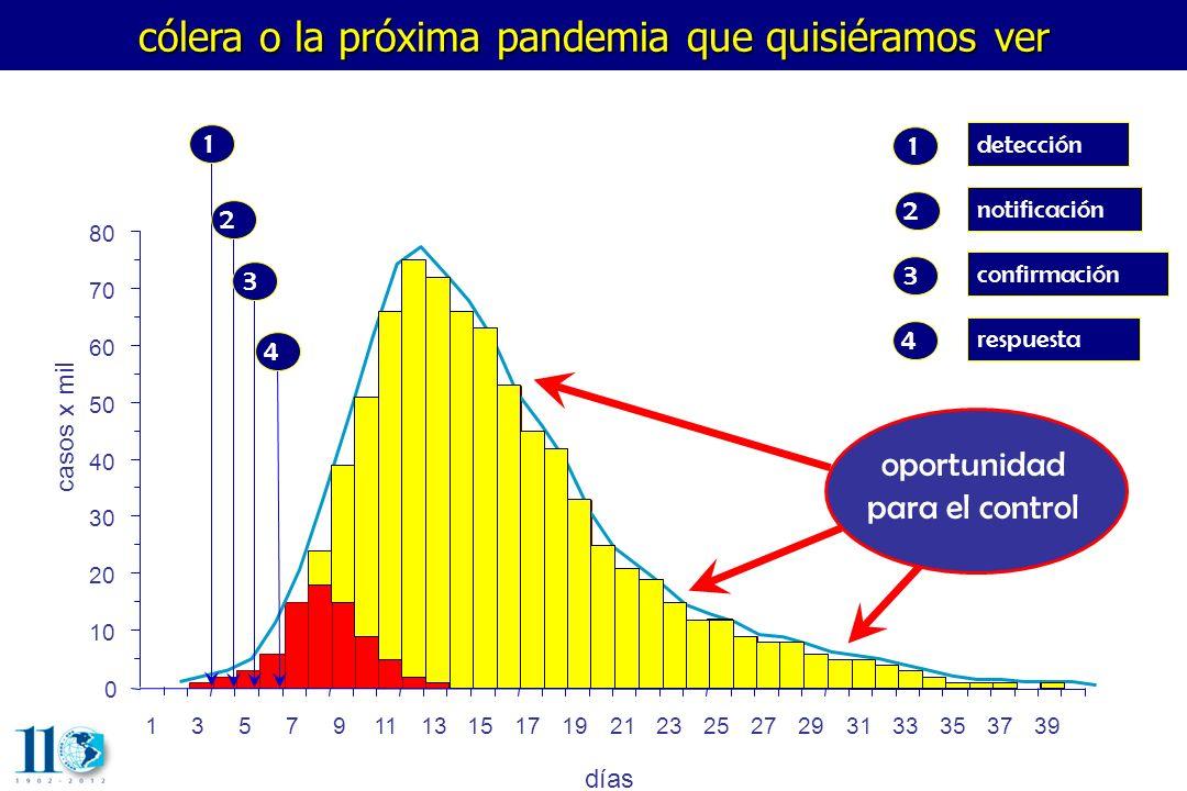 cólera o la próxima pandemia que quisiéramos ver 0 10 20 30 40 50 60 70 80 casos x mil detección notificación confirmación respuesta 1 2 3 4 oportunid