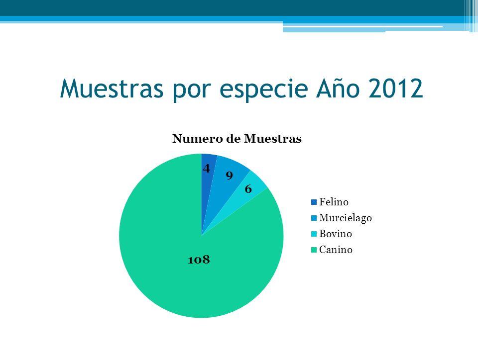 Muestras por especie Año 2012 4 9 6 108