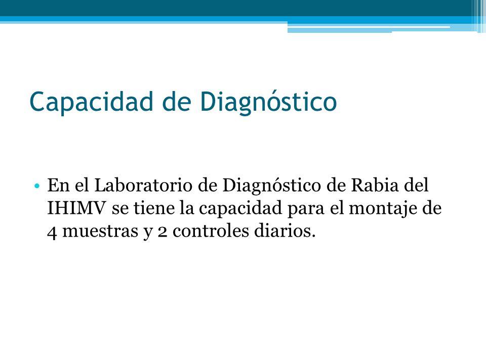 Capacidad de Diagnóstico En el Laboratorio de Diagnóstico de Rabia del IHIMV se tiene la capacidad para el montaje de 4 muestras y 2 controles diarios.