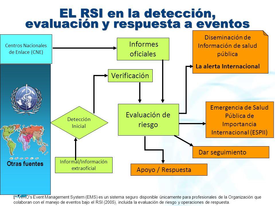 EL RSI en la detección, evaluación y respuesta a eventos Centros Nacionales de Enlace (CNE) Informes oficiales Diseminación de Información de salud pública La alerta Internacional Apoyo / Respuesta WHO EMS (*) Evaluación de riesgo Detección Inicial Emergencia de Salud Pública de Importancia Internacional (ESPII) Verificación Informal/Información extraoficial [* WHO s Event Management System (EMS) es un sistema seguro disponible únicamente para profesionales de la Organización que colaboran con el manejo de eventos bajo el RSI (2005), incluida la evaluación de riesgo y operaciones de respuesta.