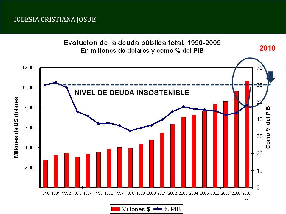 IGLESIA CRISTIANA JOSUE NIVEL DE DEUDA INSOSTENIBLE 2010