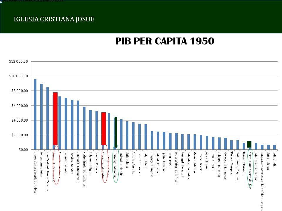 IGLESIA CRISTIANA JOSUE PIB PER CAPITA 1950 Mostrando los últimos datos disponibles.