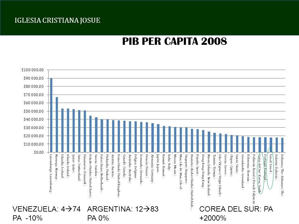 IGLESIA CRISTIANA JOSUE PIB PER CAPITA 2008 VENEZUELA: 4 74 PA -10% ARGENTINA: 12 83 PA 0% COREA DEL SUR: PA +2000%
