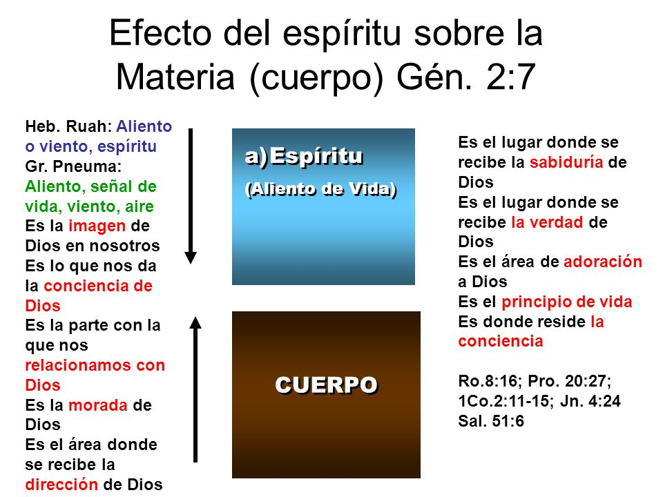 Efecto del espíritu sobre la Materia (cuerpo) Gén. 2:7 a)Espíritu (Aliento de Vida) a)Espíritu (Aliento de Vida) CUERPO Heb. Ruah: Aliento o viento, e