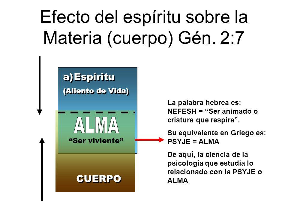 Efecto del espíritu sobre la Materia (cuerpo) Gén. 2:7 a)Espíritu (Aliento de Vida) a)Espíritu (Aliento de Vida) CUERPO Ser viviente La palabra hebrea