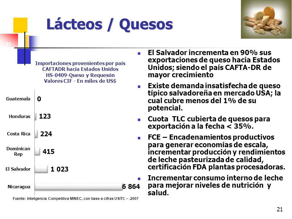 21 Lácteos / Quesos El Salvador incrementa en 90% sus exportaciones de queso hacia Estados Unidos; siendo el país CAFTA-DR de mayor crecimiento Existe