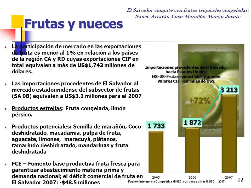 22 Frutas y nueces La participación de mercado en las exportaciones de fruta es menor al 1% en relación a los países de la región CA y RD cuyas export