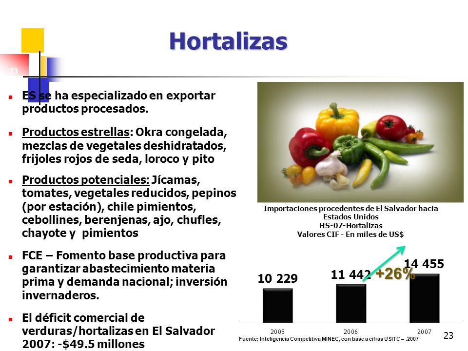 23 Hortalizas ES se ha especializado en exportar productos procesados. Productos estrellas: Okra congelada, mezclas de vegetales deshidratados, frijol