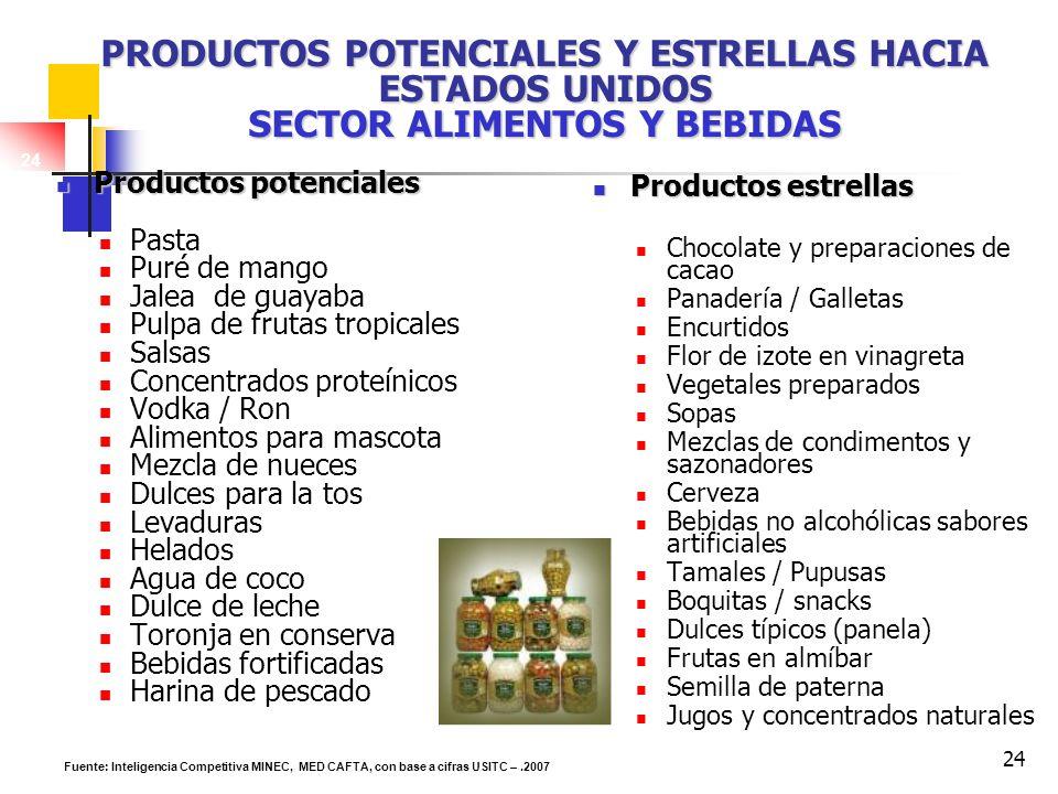 24 PRODUCTOS POTENCIALES Y ESTRELLAS HACIA ESTADOS UNIDOS SECTOR ALIMENTOS Y BEBIDAS Productos potenciales Productos potenciales Pasta Puré de mango J