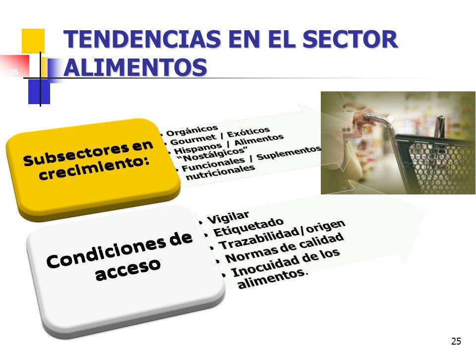 25 TENDENCIAS EN EL SECTOR ALIMENTOS 25