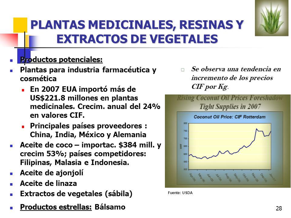 28 PLANTAS MEDICINALES, RESINAS Y EXTRACTOS DE VEGETALES Productos potenciales: Productos potenciales: Plantas para industria farmacéutica y cosmética