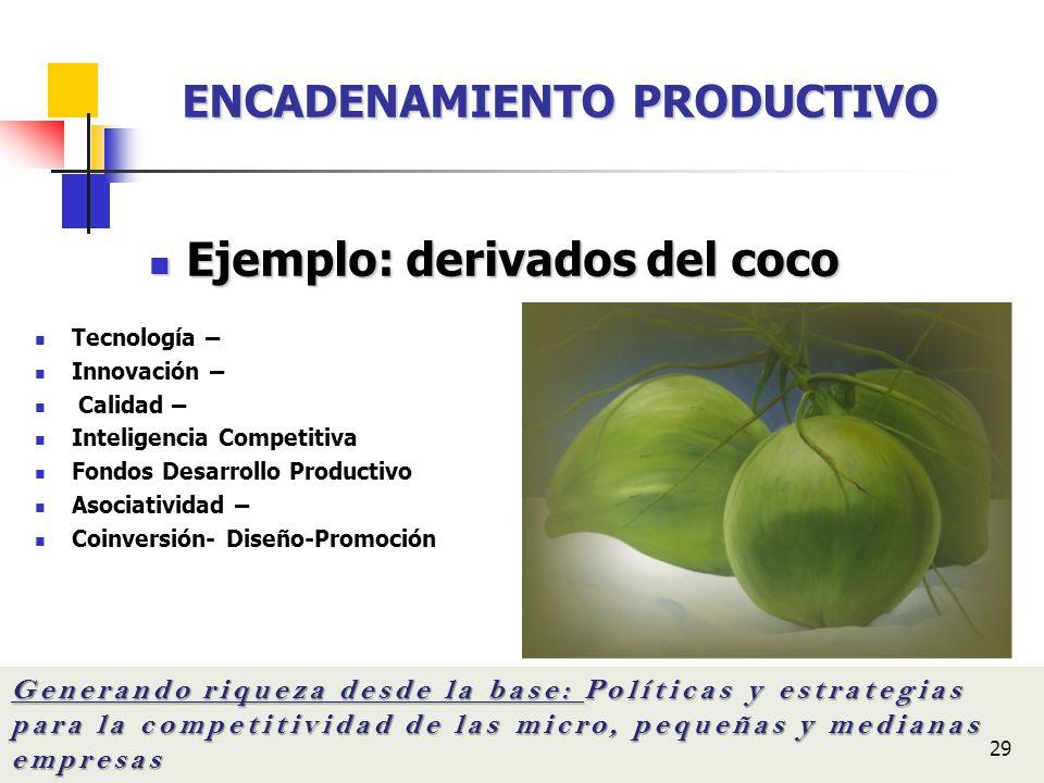 29 Ejemplo: derivados del coco Ejemplo: derivados del coco Generando riqueza desde la base: Políticas y estrategias para la competitividad de las micr