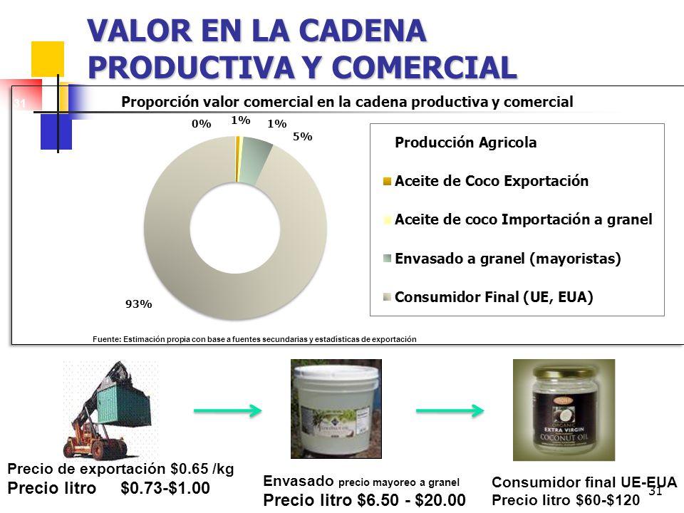 31 VALOR EN LA CADENA PRODUCTIVA Y COMERCIAL Fuente: Estimación propia con base a fuentes secundarias y estadísticas de exportación Precio de exportac