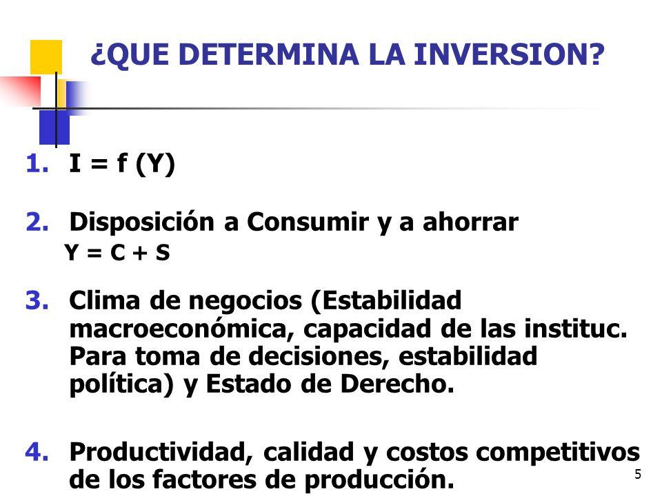 5 ¿QUE DETERMINA LA INVERSION? 1.I = f (Y) 2.Disposición a Consumir y a ahorrar Y = C + S 3.Clima de negocios (Estabilidad macroeconómica, capacidad d