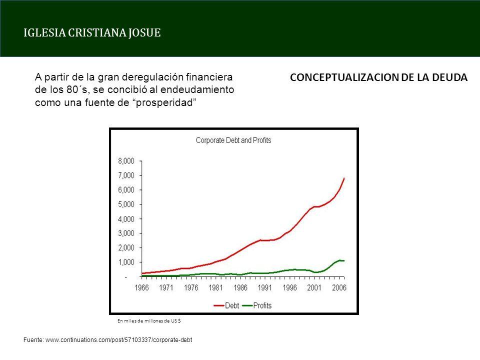 IGLESIA CRISTIANA JOSUE Fuente: www.continuations.com/post/57103337/corporate-debt En miles de millones de US $ CONCEPTUALIZACION DE LA DEUDA A partir de la gran deregulación financiera de los 80´s, se concibió al endeudamiento como una fuente de prosperidad
