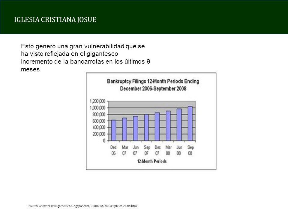 IGLESIA CRISTIANA JOSUE Esto generó una gran vulnerabilidad que se ha visto reflejada en el gigantesco incremento de la bancarrotas en los últimos 9 meses Fuente: www.rescuingamerica.blogspot.com/2008/12/bankruptcies-chart.html