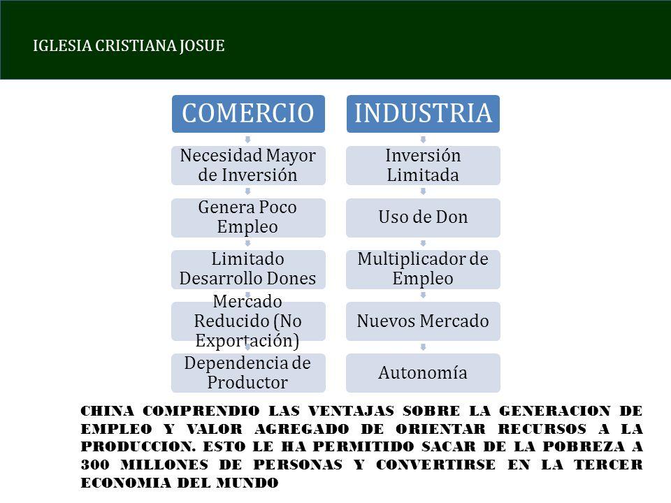 IGLESIA CRISTIANA JOSUE COMERCIO Necesidad Mayor de Inversión Genera Poco Empleo Limitado Desarrollo Dones Mercado Reducido (No Exportación) Dependenc