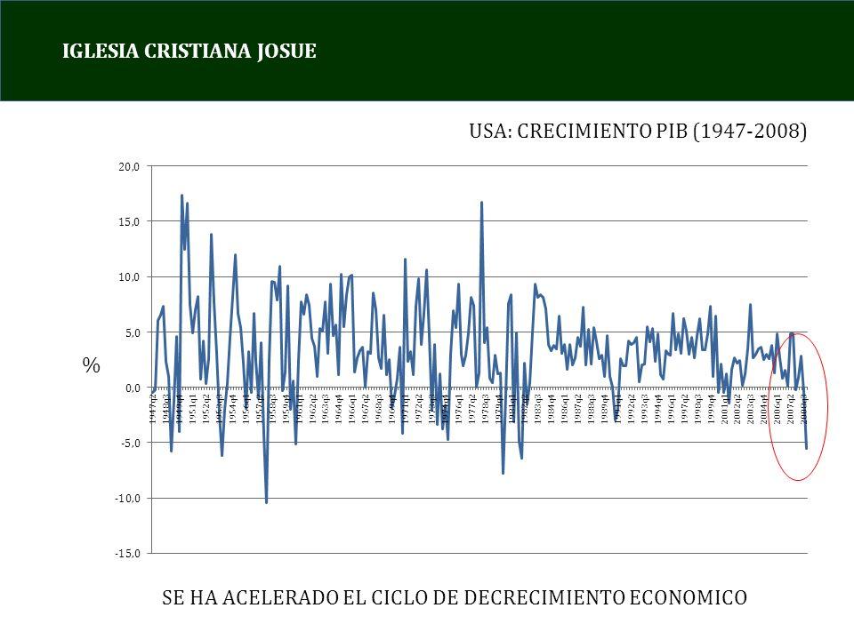 IGLESIA CRISTIANA JOSUE USA: CRECIMIENTO PIB (1947-2008) % SE HA ACELERADO EL CICLO DE DECRECIMIENTO ECONOMICO