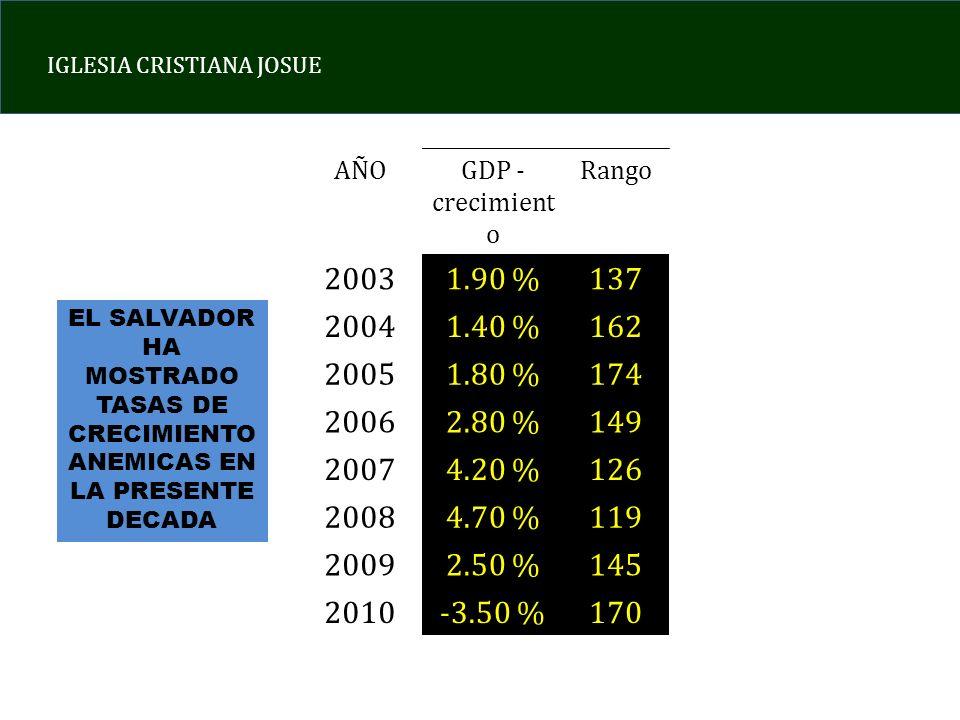 IGLESIA CRISTIANA JOSUE AÑOGDP - crecimient o Rango 20031.90 %137 20041.40 %162 20051.80 %174 20062.80 %149 20074.20 %126 20084.70 %119 20092.50 %145 2010-3.50 %170 EL SALVADOR HA MOSTRADO TASAS DE CRECIMIENTO ANEMICAS EN LA PRESENTE DECADA