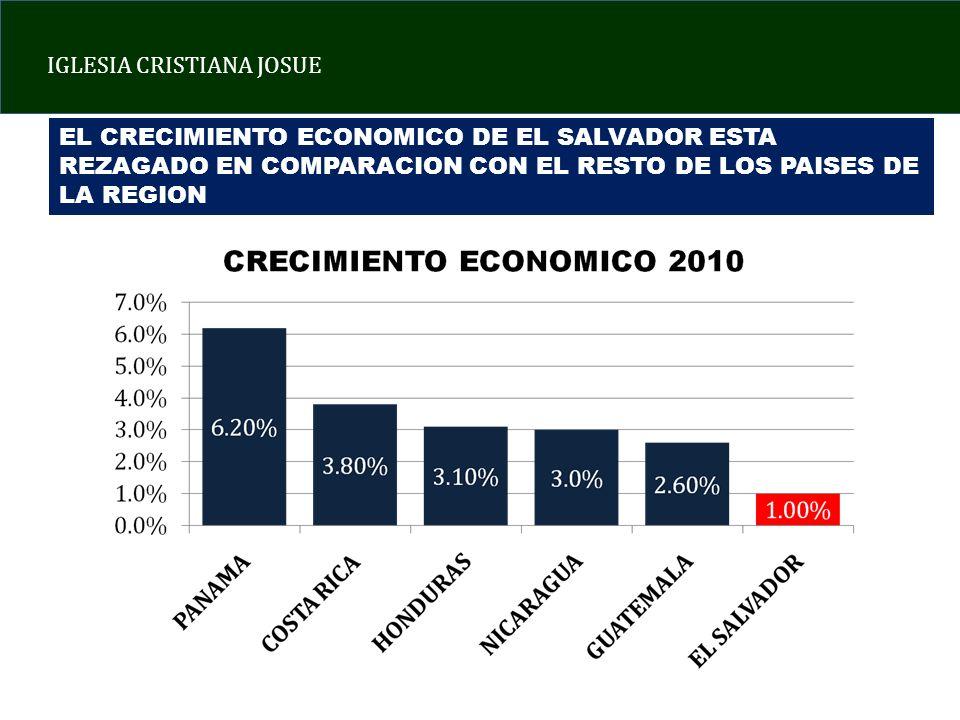 IGLESIA CRISTIANA JOSUE EL CRECIMIENTO ECONOMICO DE EL SALVADOR ESTA REZAGADO EN COMPARACION CON EL RESTO DE LOS PAISES DE LA REGION