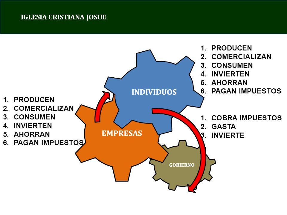 IGLESIA CRISTIANA JOSUE OBSERVE a)TODOS LOS ENGRANAJES DEBEN DE GIRAR EN LA MISMA DIRECCION PARA QUE EL PROCESO DE GENERACION DE CRECIMIENTO ECONOMICO NO COLAPSE b)LOS ENGRANAJES MAS GRANDES SON LOS INDIVIDUOS Y LAS EMPRESAS c)LA INVERSION ES LA ACTIVIDAD QUE GENERA EL CRECIMIENTO DE CADA ENGRANAJE EN EL MEDIANO PLAZO