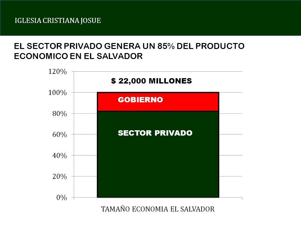IGLESIA CRISTIANA JOSUE SECTOR PRIVADO GOBIERNO $ 22,000 MILLONES EL SECTOR PRIVADO GENERA UN 85% DEL PRODUCTO ECONOMICO EN EL SALVADOR