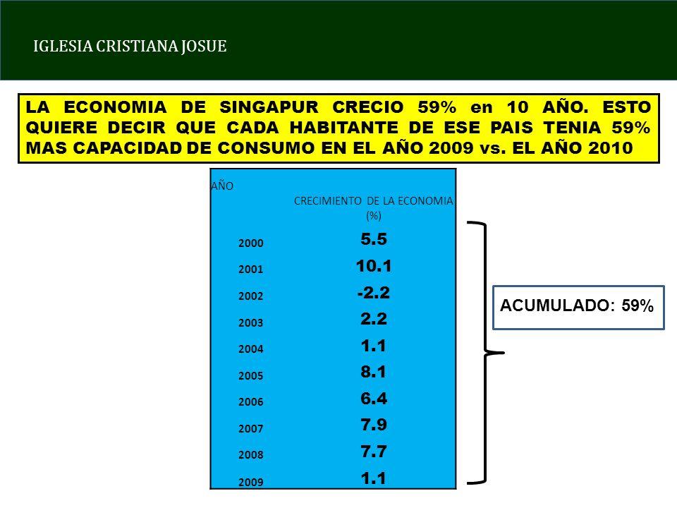 IGLESIA CRISTIANA JOSUE AÑO CRECIMIENTO DE LA ECONOMIA (%) 2000 5.5 2001 10.1 2002 -2.2 2003 2.2 2004 1.1 2005 8.1 2006 6.4 2007 7.9 2008 7.7 2009 1.1 LA ECONOMIA DE SINGAPUR CRECIO 59% en 10 AÑO.