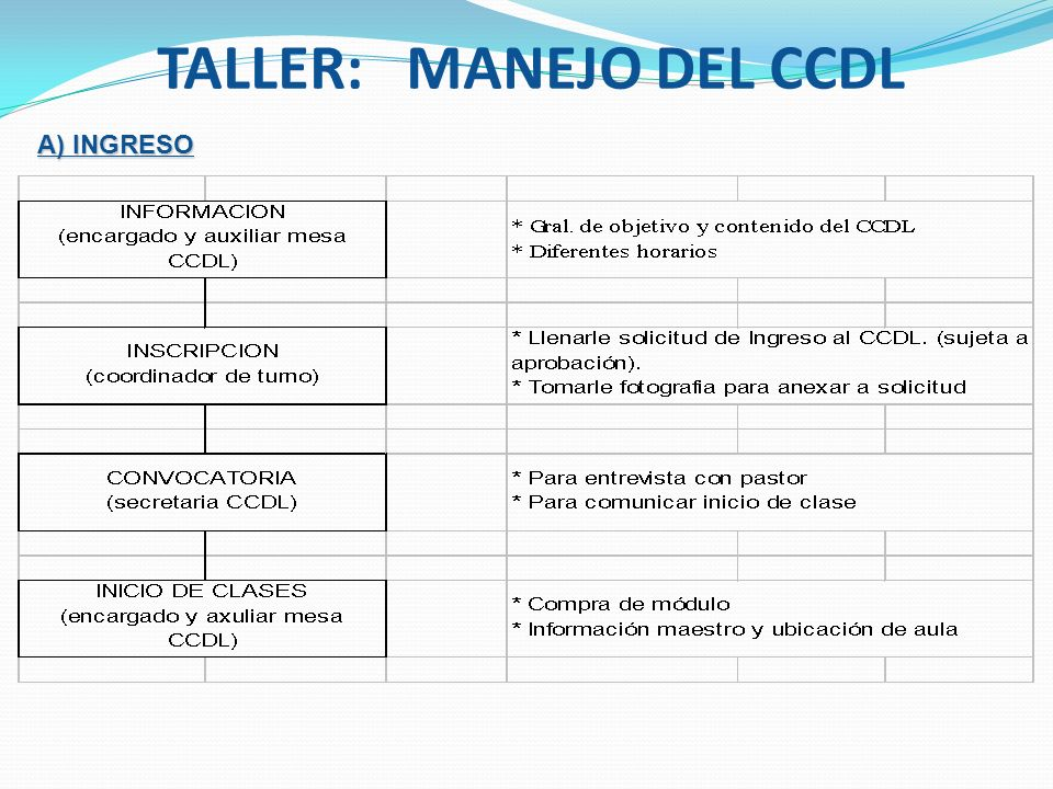 TALLER: MANEJO DEL CCDL A) INGRESO