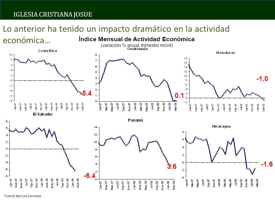 IGLESIA CRISTIANA JOSUE Índice Mensual de Actividad Económica (variación % anual, trimestre móvil) Fuente: Bancos Centrales -5.4 0.1 -6.4 3.6 -1.6 Lo anterior ha tenido un impacto dramático en la actividad económica…