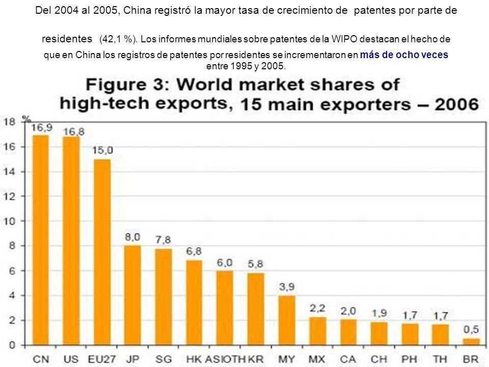 Del 2004 al 2005, China registró la mayor tasa de crecimiento de patentes por parte de residentes (42,1 %).