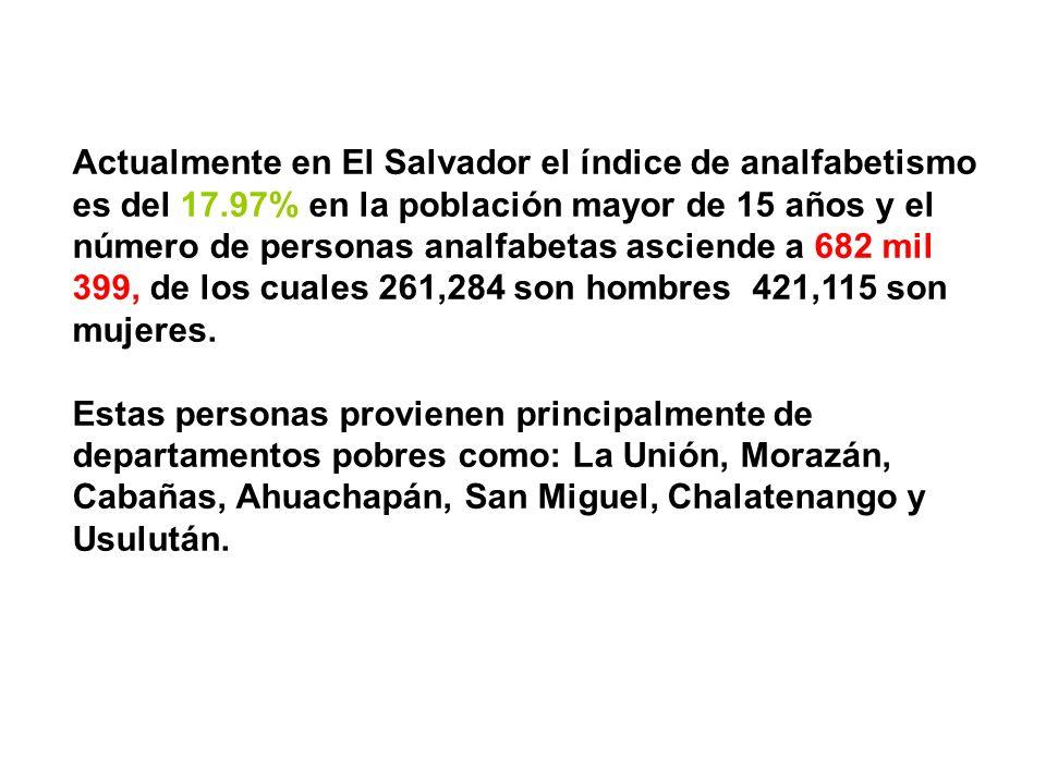 Actualmente en El Salvador el índice de analfabetismo es del 17.97% en la población mayor de 15 años y el número de personas analfabetas asciende a 682 mil 399, de los cuales 261,284 son hombres 421,115 son mujeres.
