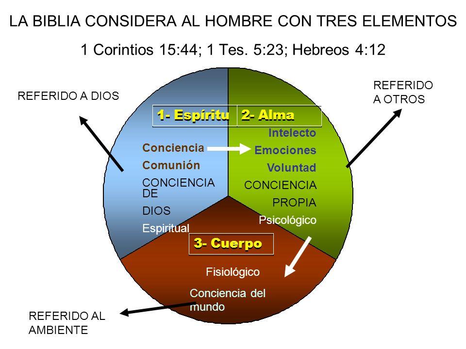 LA BIBLIA CONSIDERA AL HOMBRE CON TRES ELEMENTOS 1 Corintios 15:44; 1 Tes. 5:23; Hebreos 4:12 1- Espíritu 2- Alma 3- Cuerpo Conciencia Comunión CONCIE