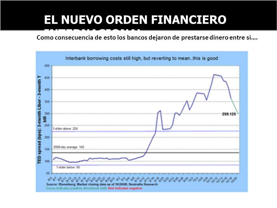 EL NUEVO ORDEN FINANCIERO INTERNACIONAL Como consecuencia de esto los bancos dejaron de prestarse dinero entre si….