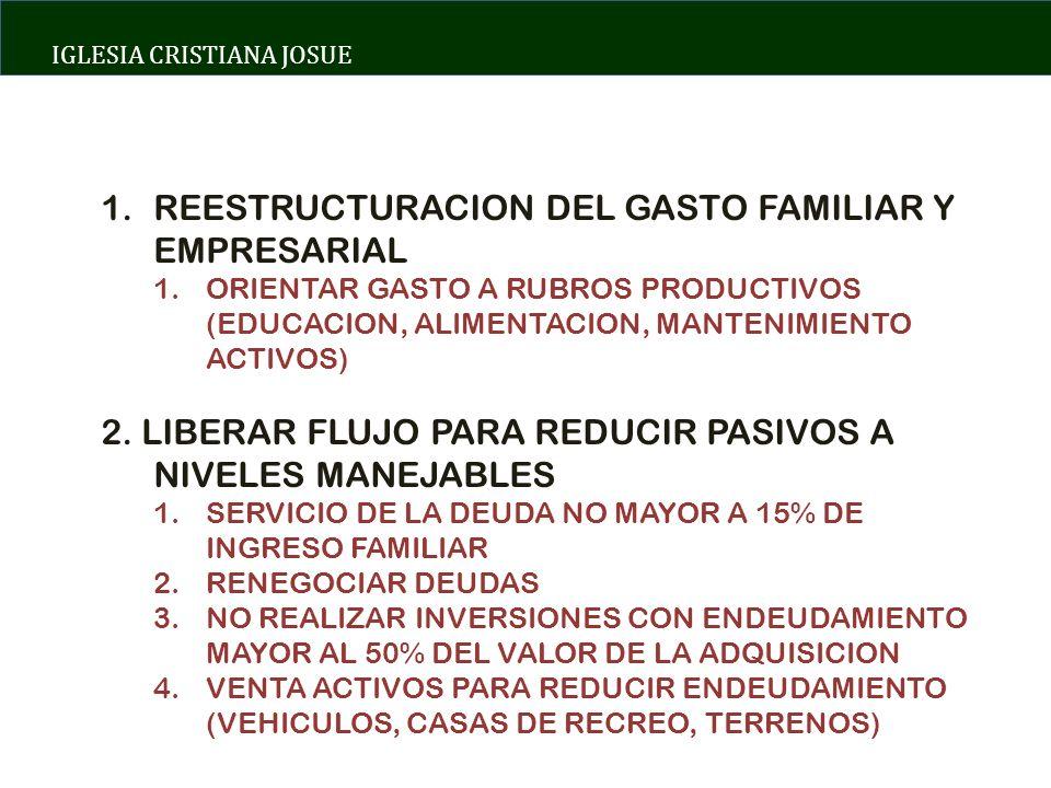 IGLESIA CRISTIANA JOSUE 1.REESTRUCTURACION DEL GASTO FAMILIAR Y EMPRESARIAL 1.ORIENTAR GASTO A RUBROS PRODUCTIVOS (EDUCACION, ALIMENTACION, MANTENIMIENTO ACTIVOS) 2.