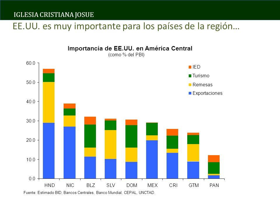 IGLESIA CRISTIANA JOSUE ESCENARIOS POSIBLES ECONOMIA CRECE, FUERTE INFLACION NO SE RECUPERA CRECIMIENTO, DEFLACION 60% 40% a)INCREMENTO DE PRECIOS b)INCREMENTO TASAS DE INTERES c)INCREMENTO ACELERADO VALORES BIENES INMUEBLES a)DESEMPLEO b)CAIDA DE VALORES DE BIENS INMUEBLES c)REDUCCION INGRESOS