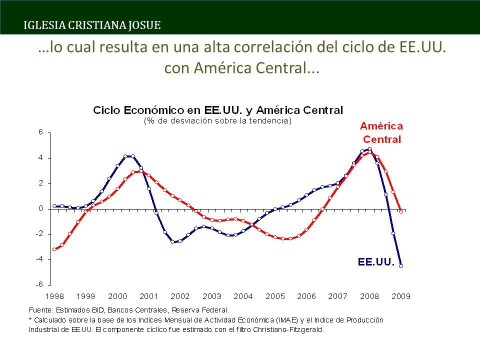 IGLESIA CRISTIANA JOSUE …lo cual resulta en una alta correlación del ciclo de EE.UU.
