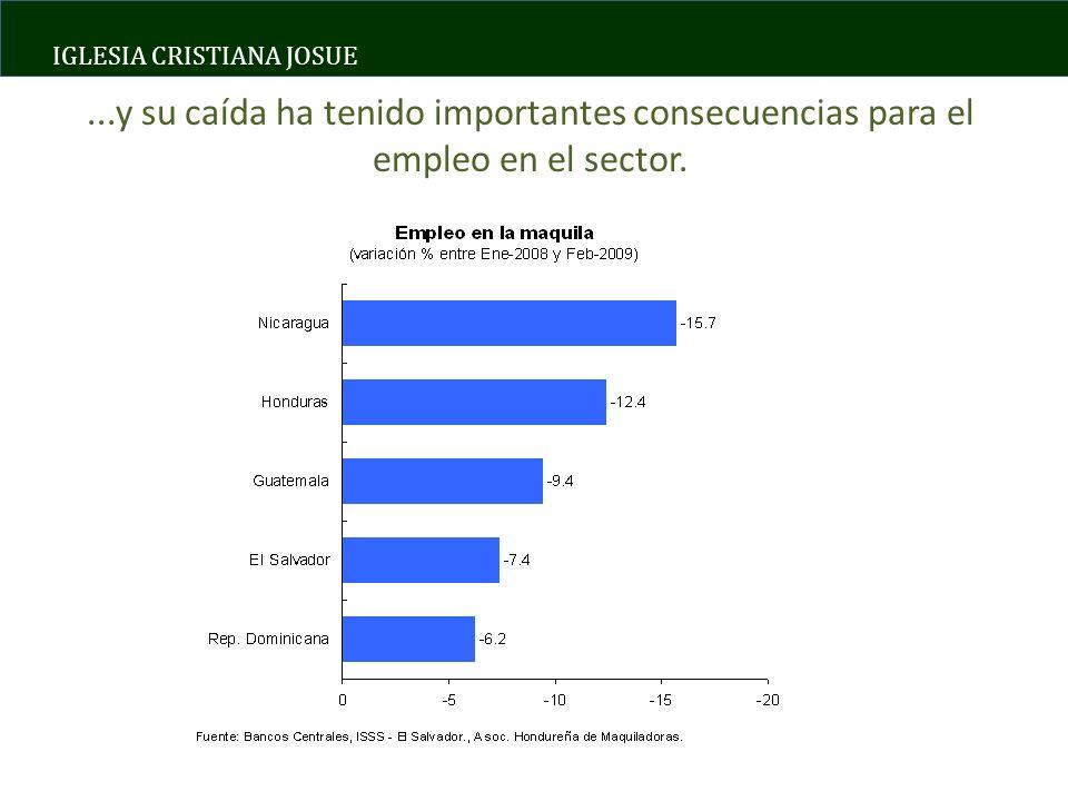 IGLESIA CRISTIANA JOSUE Las remesas en la región son un flujo muy importante a nivel macroeconómico… Remesas en América Central y Mexico, 2008 (% del PIB) 19.8 16.8 11.7 11.4 7.0 5.1 2.2 1.4 0.8 0 5 10 15 20 25 HNDSLVNICGTMDOMBLZMEXCRIPAN Fuente: Bancos Centrales, Consensus Forecast.