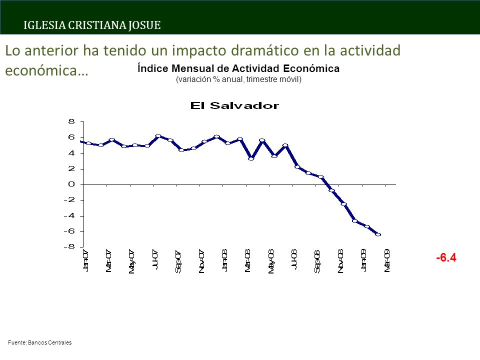 IGLESIA CRISTIANA JOSUE Índice Mensual de Actividad Económica (variación % anual, trimestre móvil) Fuente: Bancos Centrales -6.4 Lo anterior ha tenido un impacto dramático en la actividad económica…
