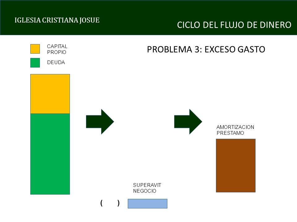 IGLESIA CRISTIANA JOSUE CICLO DEL FLUJO DE DINERO PROBLEMA 3: EXCESO GASTO CAPITAL PROPIO DEUDA SUPERAVIT NEGOCIO AMORTIZACION PRESTAMO ( )