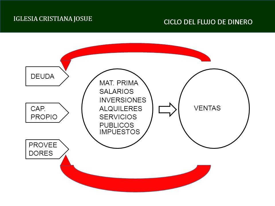 IGLESIA CRISTIANA JOSUE DEUDA CAP. PROPIO PROVEE DORES MAT. PRIMA SALARIOS INVERSIONES ALQUILERES SERVICIOS PUBLICOS IMPUESTOS VENTAS CICLO DEL FLUJO