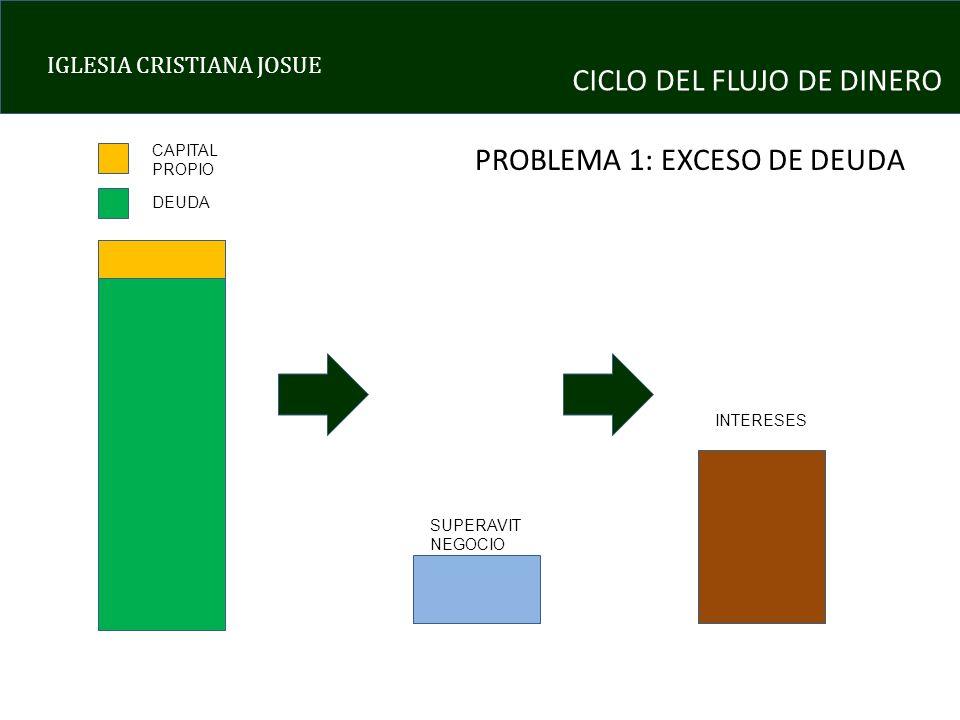 IGLESIA CRISTIANA JOSUE CICLO DEL FLUJO DE DINERO PROBLEMA 1: EXCESO DE DEUDA CAPITAL PROPIO DEUDA SUPERAVIT NEGOCIO INTERESES