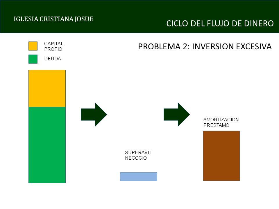 IGLESIA CRISTIANA JOSUE CICLO DEL FLUJO DE DINERO PROBLEMA 2: INVERSION EXCESIVA CAPITAL PROPIO DEUDA SUPERAVIT NEGOCIO AMORTIZACION PRESTAMO